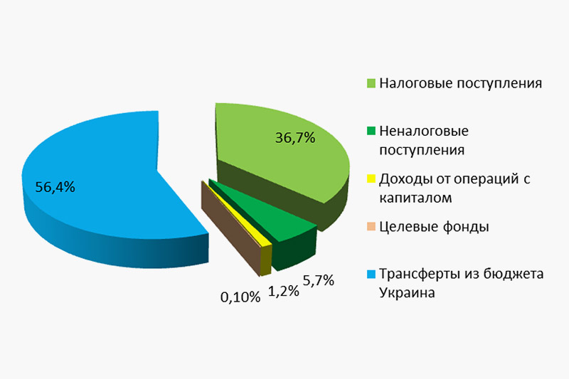 Crimean-Budget-Prevision